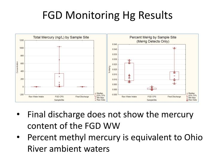 FGD Monitoring Hg Results