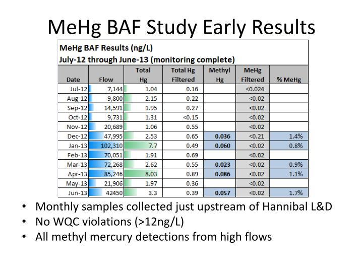 MeHg BAF Study Early Results