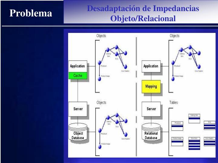 Desadaptación de Impedancias Objeto/Relacional