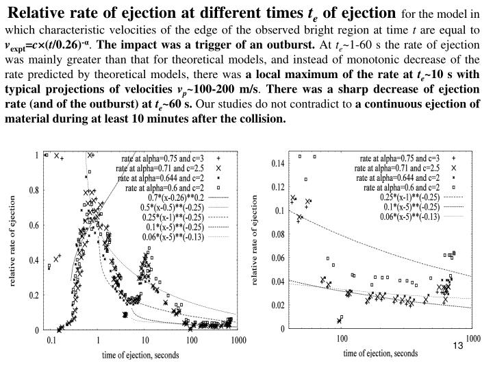 Relative rate of ejection at different times