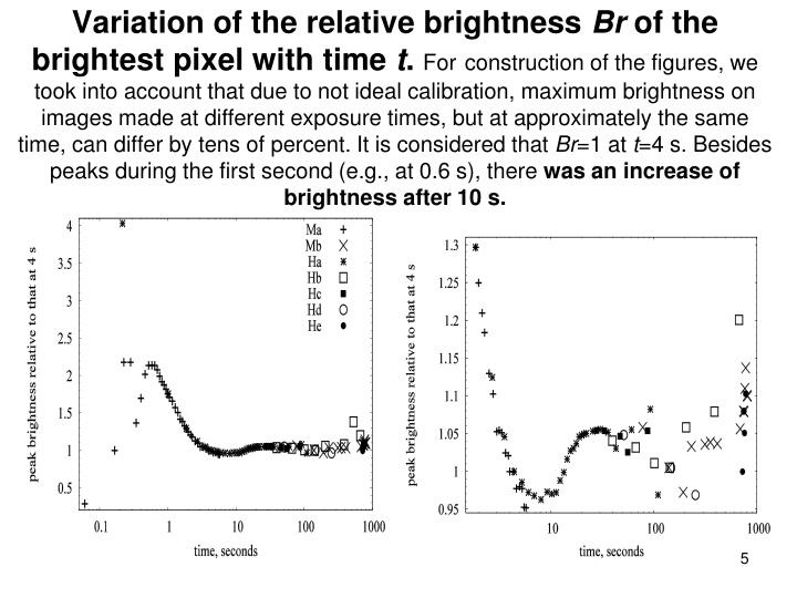 Variation of the relative brightness