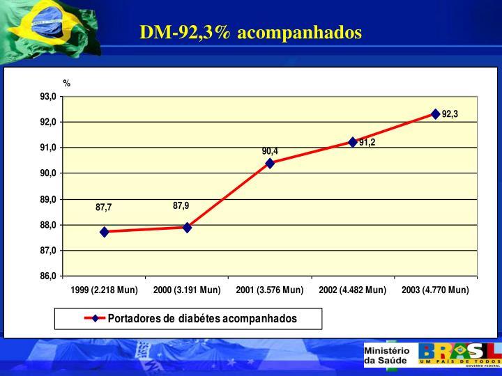 DM-92,3% acompanhados