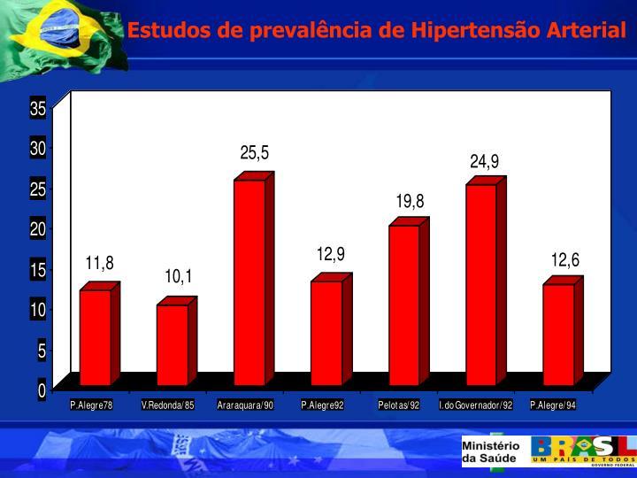 Estudos de prevalncia de Hipertenso Arterial