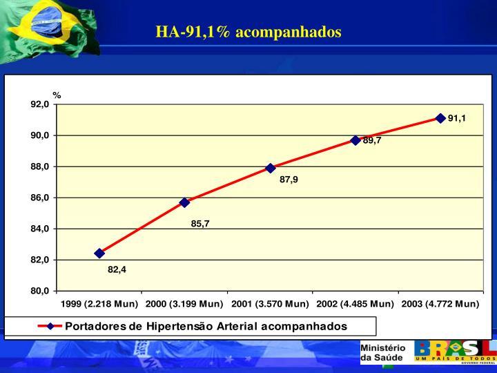 HA-91,1% acompanhados