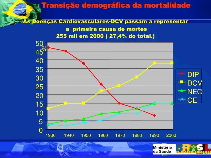 Transio demogrfica da mortalidade