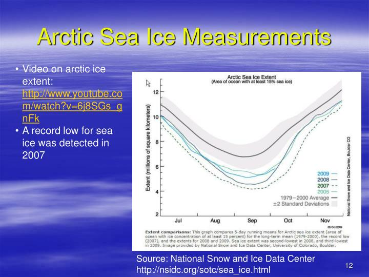 Arctic Sea Ice Measurements