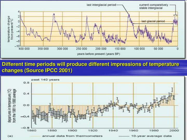 Different time periods will produce different impressions of temperature changes (Source IPCC 2001)