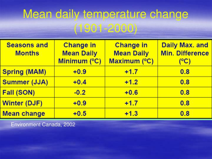 Mean daily temperature change (1901-2000)