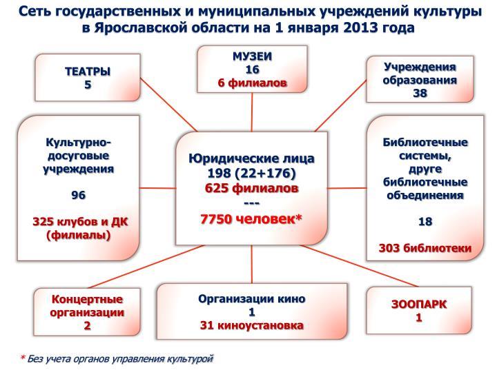 Сеть государственных и муниципальных