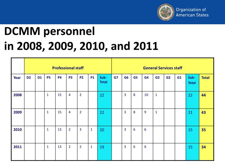 DCMM personnel