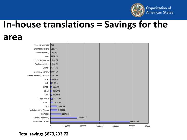 In-house translations = Savings for the area