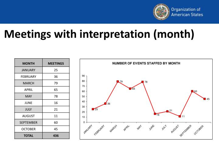 Meetings with interpretation (month)
