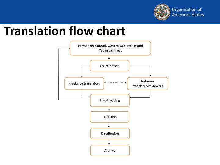 Translation flow chart