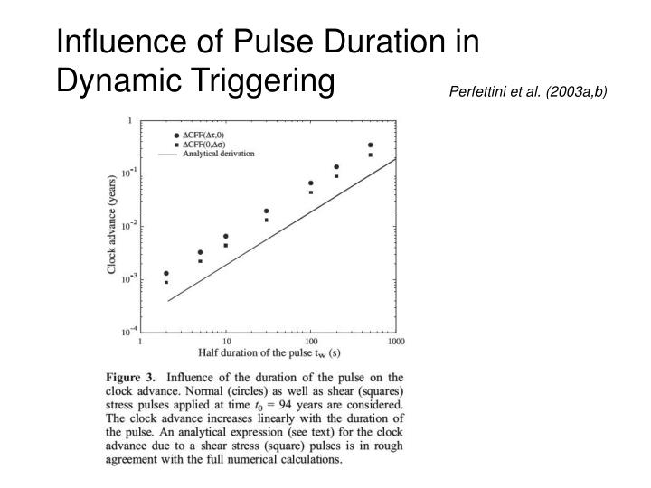 Influence of Pulse Duration in Dynamic Triggering