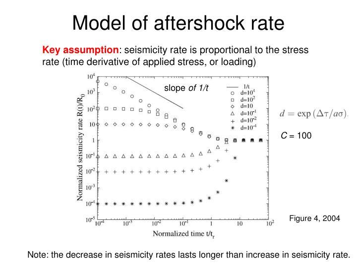 Model of aftershock rate