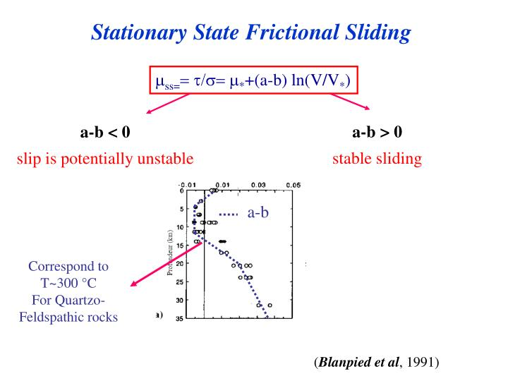 Stationary State Frictional Sliding