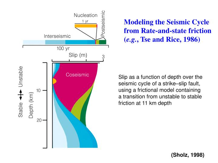 Modeling the Seismic Cycle