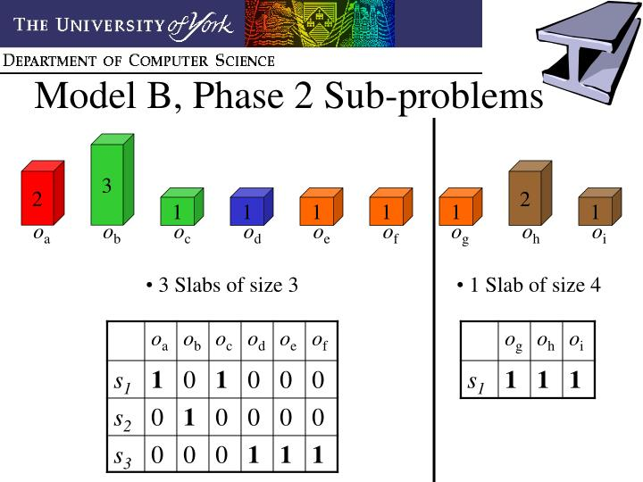 Model B, Phase 2 Sub-problems