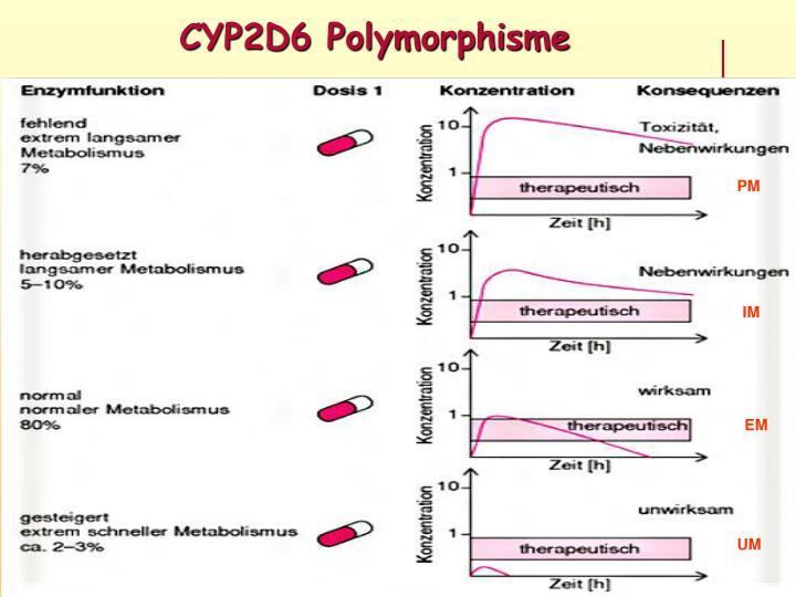 CYP2D6 Polymorphisme