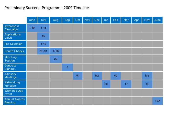 Preliminary Succeed Programme 2009 Timeline