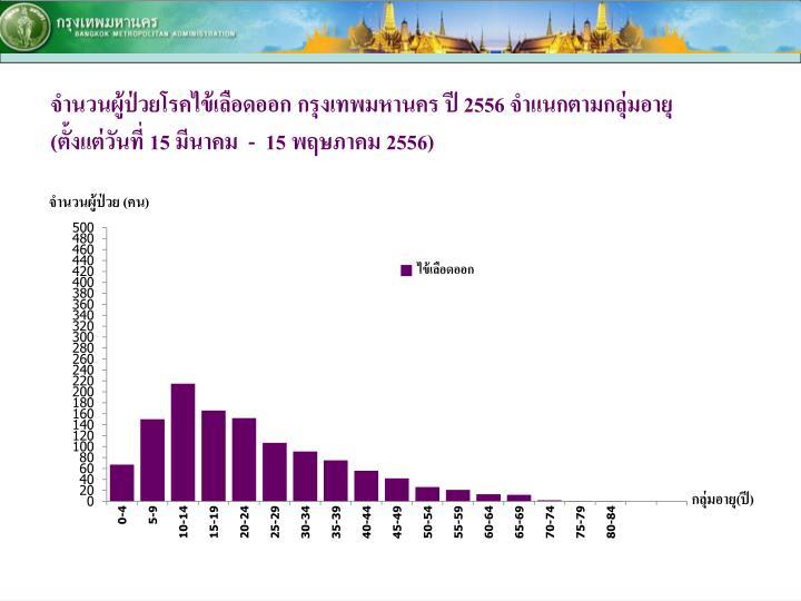 จำนวนผู้ป่วยด้วยโรคไข้เลือดออก ปี 2554 - 2556  จำแนกรายเดือน