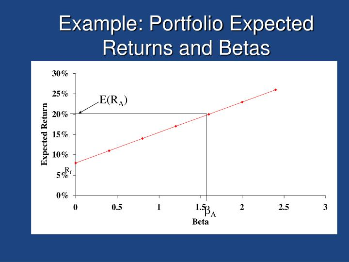 Example: Portfolio Expected Returns and Betas