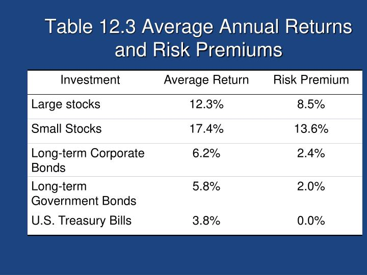 Table 12.3 Average Annual Returns and Risk Premiums