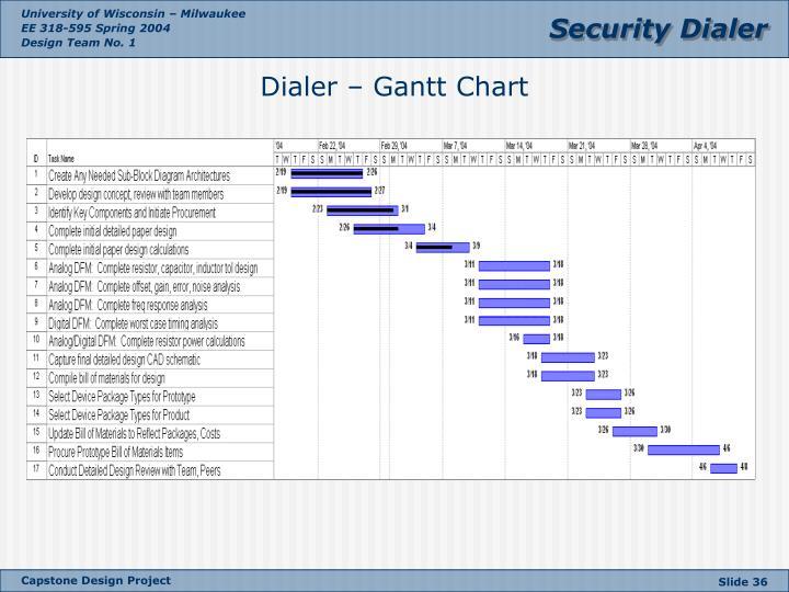 Dialer – Gantt Chart