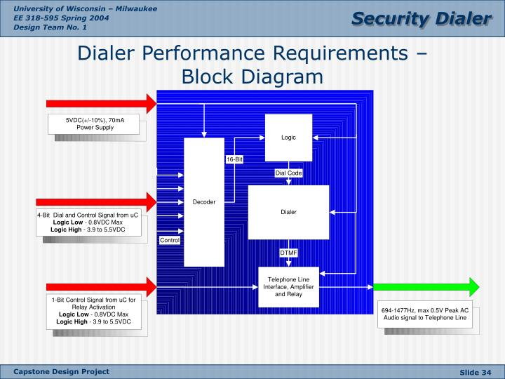 Dialer Performance Requirements –