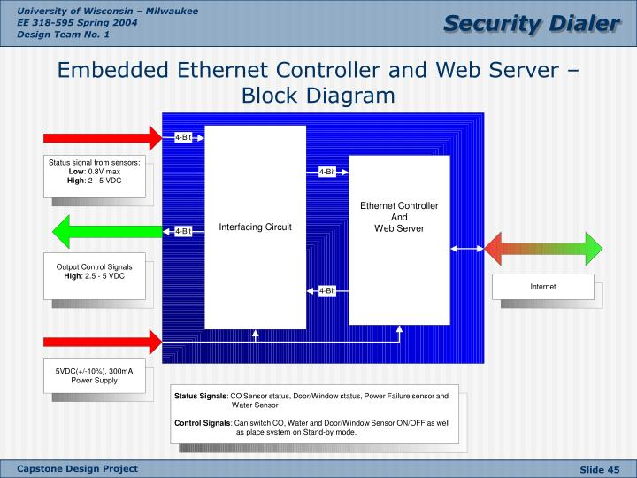 Embedded Ethernet Controller and Web Server – Block Diagram