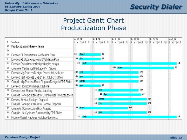 Project Gantt Chart