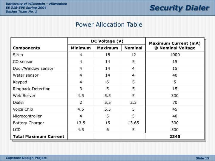Power Allocation Table
