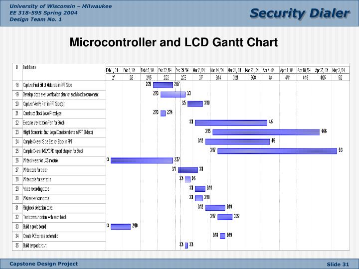 Microcontroller and LCD Gantt Chart