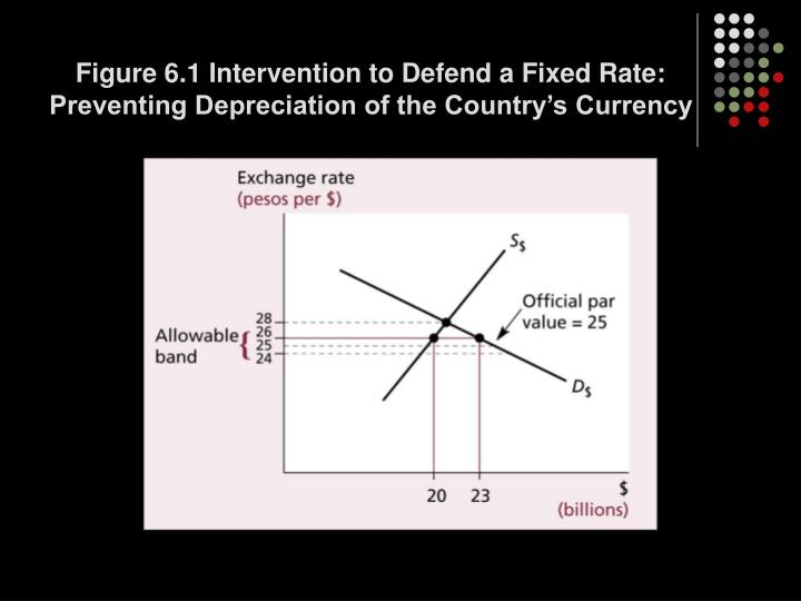 Figure 6.1 Intervention to Defend a Fixed Rate: