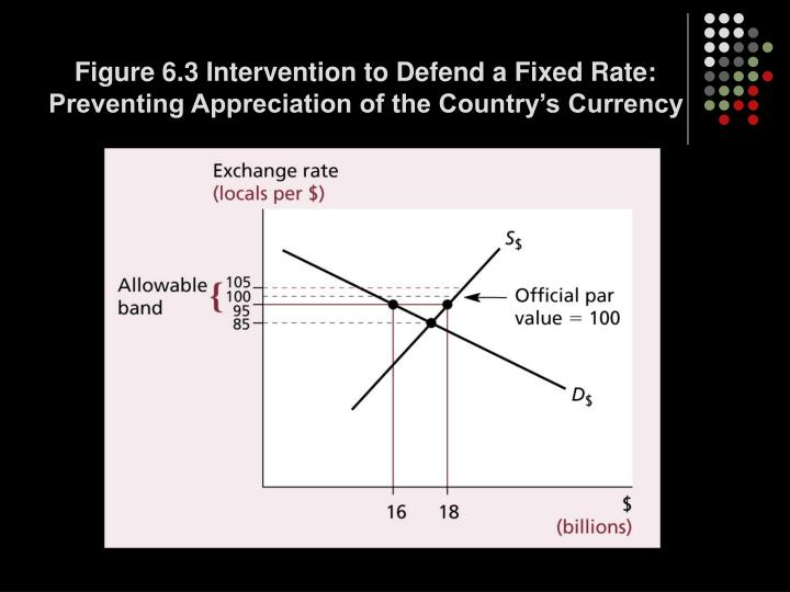 Figure 6.3 Intervention to Defend a Fixed Rate: