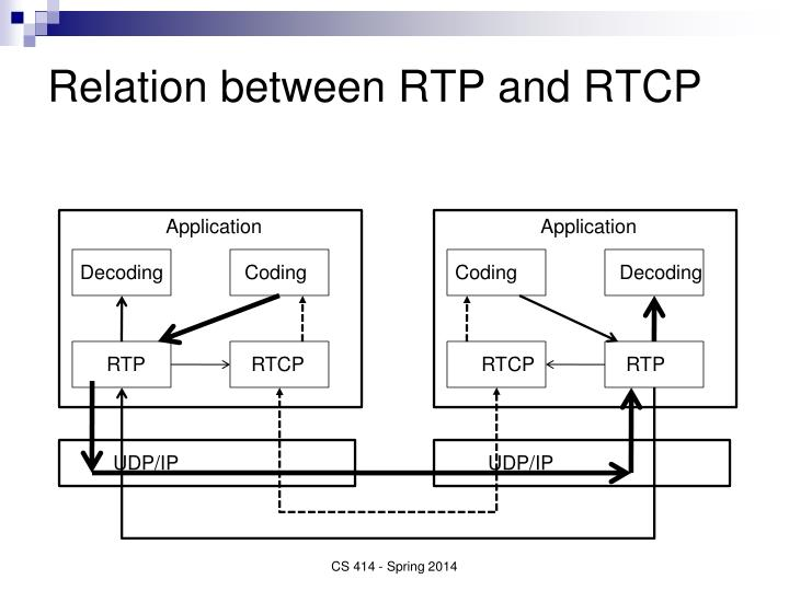 Relation between RTP and RTCP