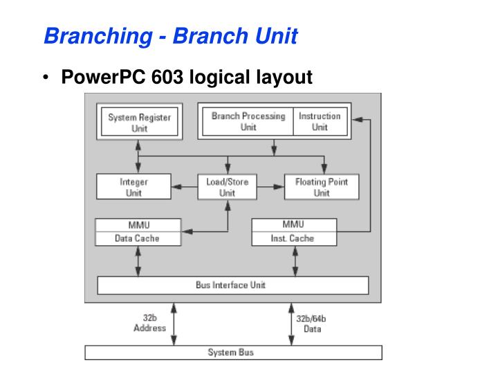 Branching - Branch Unit