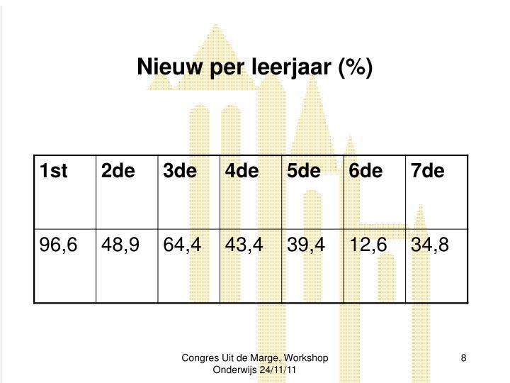 Nieuw per leerjaar (%)