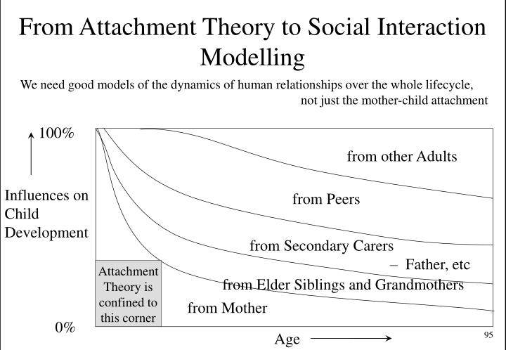 From Attachment Theory to Social Interaction Modelling