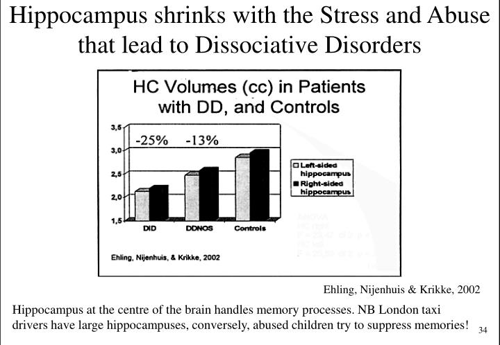 Hippocampus shrinks with the Stress and Abuse that lead to Dissociative Disorders