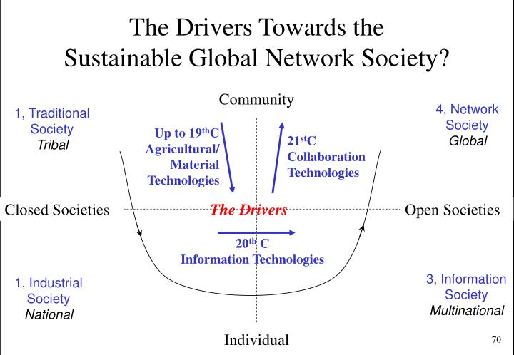 The Drivers Towards the