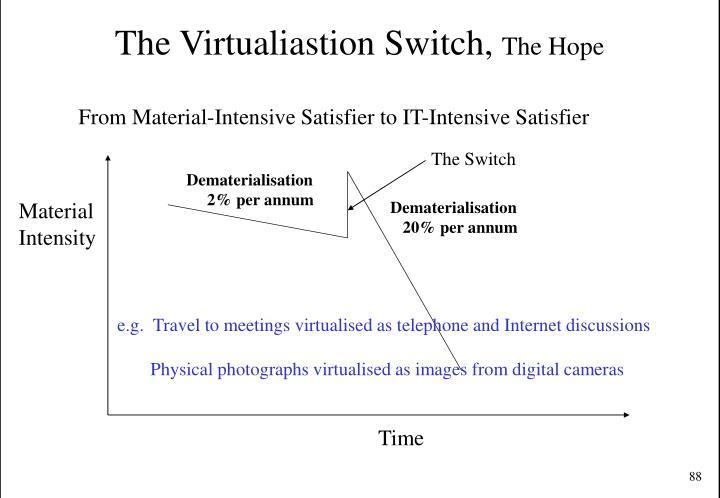The Virtualiastion Switch,