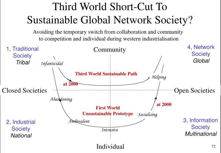 Third World Short-Cut To