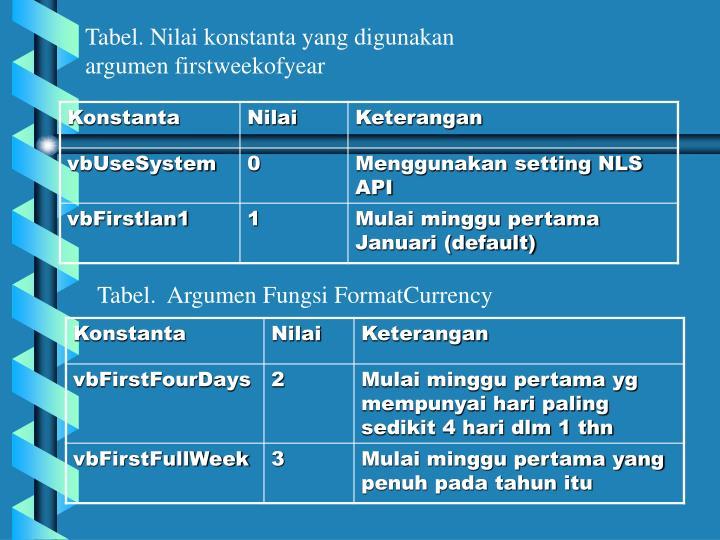 Tabel. Nilai konstanta yang digunakan argumen firstweekofyear