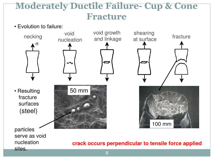 Moderately Ductile Failure- Cup & Cone Fracture