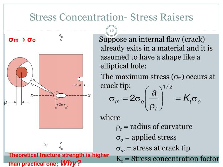 Stress Concentration- Stress Raisers