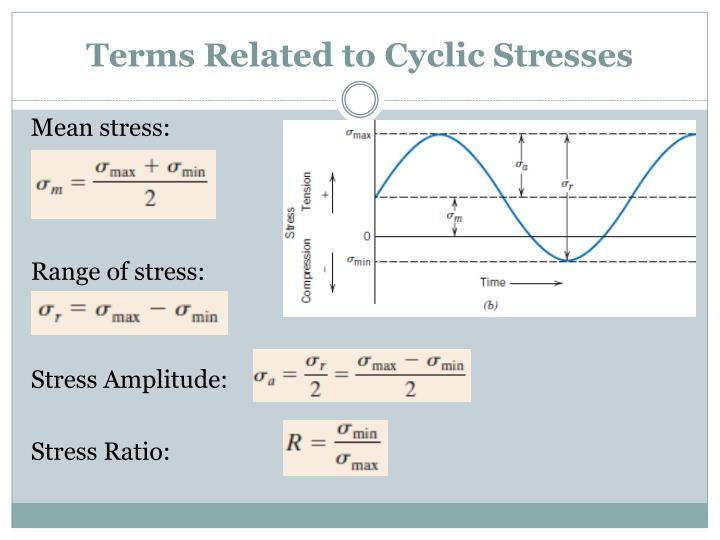 Terms Related to Cyclic Stresses