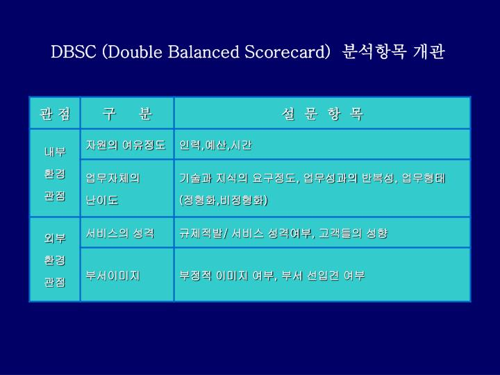 DBSC (Double Balanced Scorecard)