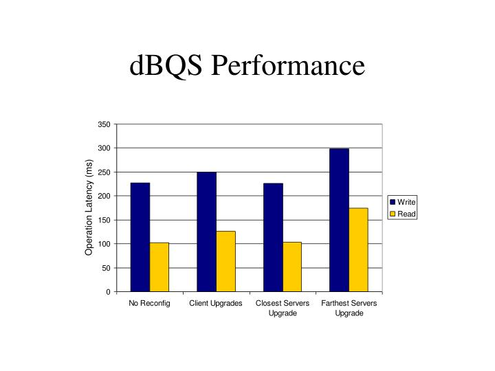 dBQS Performance