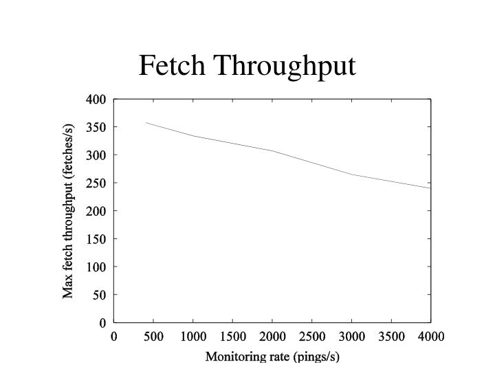Fetch Throughput